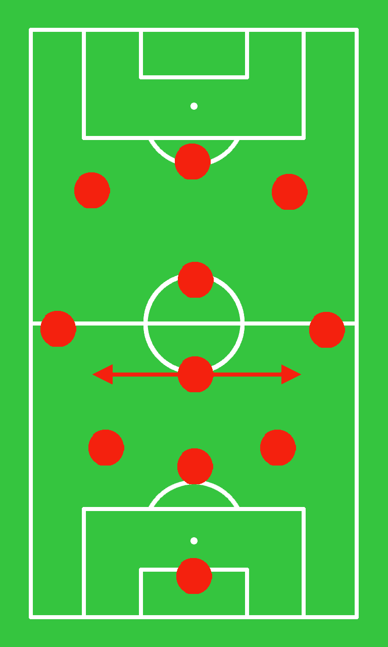 3-4-3: Areas covered by the defensive and outside midfielders. These three players are pivotal in defense.
