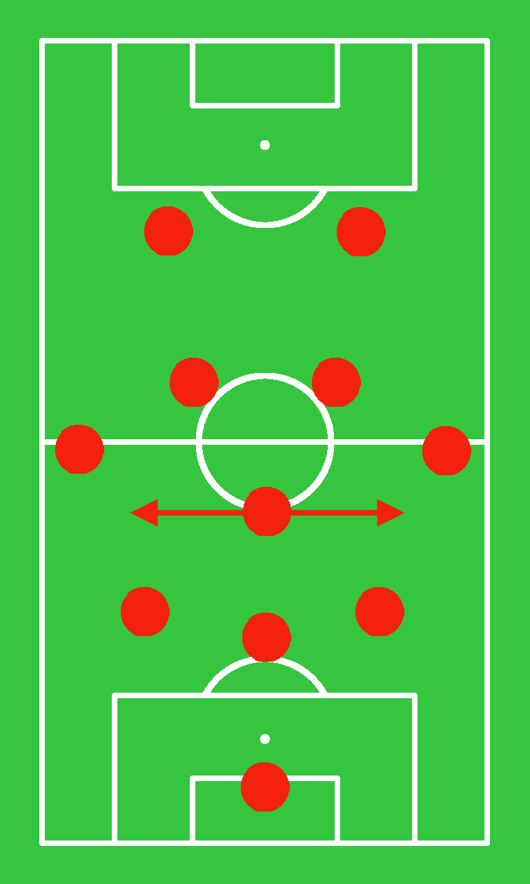 3-5-2: The defensive midfielder is especially important in leading the defense.