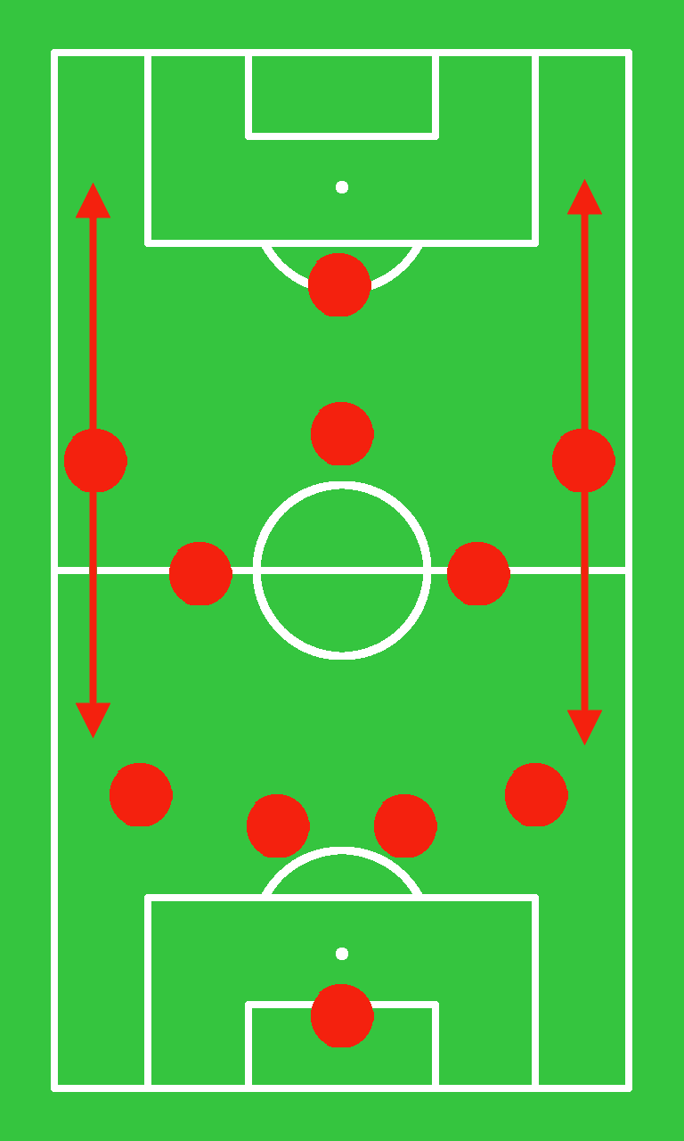 4-5-1: Outside midfielders cover a lot of ground and must be actively involved in the attack.